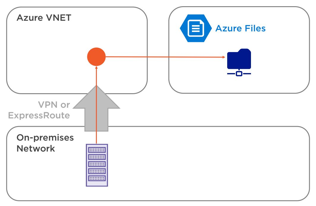 Azure Files Overview Step 2